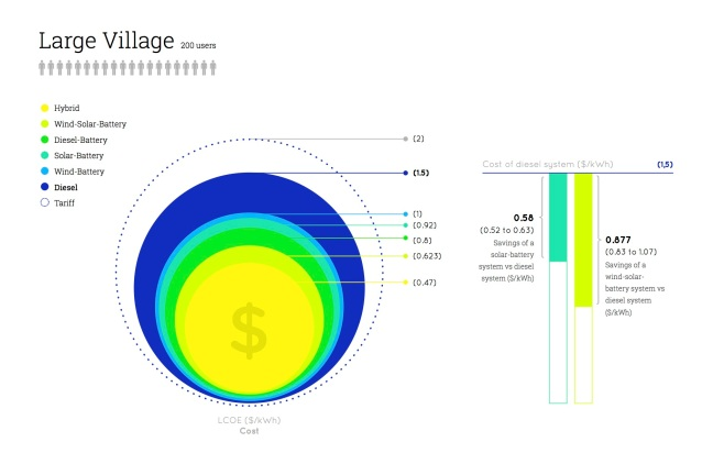 Levelized cost of electricity ($/kWh) for different portfolios of renewable energy, in one off-grid location in Colombia.
