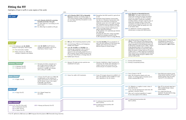 Timeline developed by Ivonne Peña. Graphic support by Nathalie Ospina