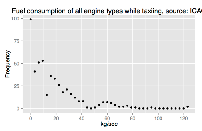 Figure 2b. Fuel consumption of all engine types of aircrafts. Data Source: ICAO.