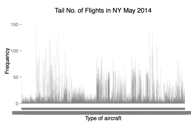 Tail Number of NY Flights, May 2014. Data source: BTS.