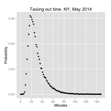 Taxiing-out time of flights departing or arriving from a NY airport. Data from BTS, for May 2014.